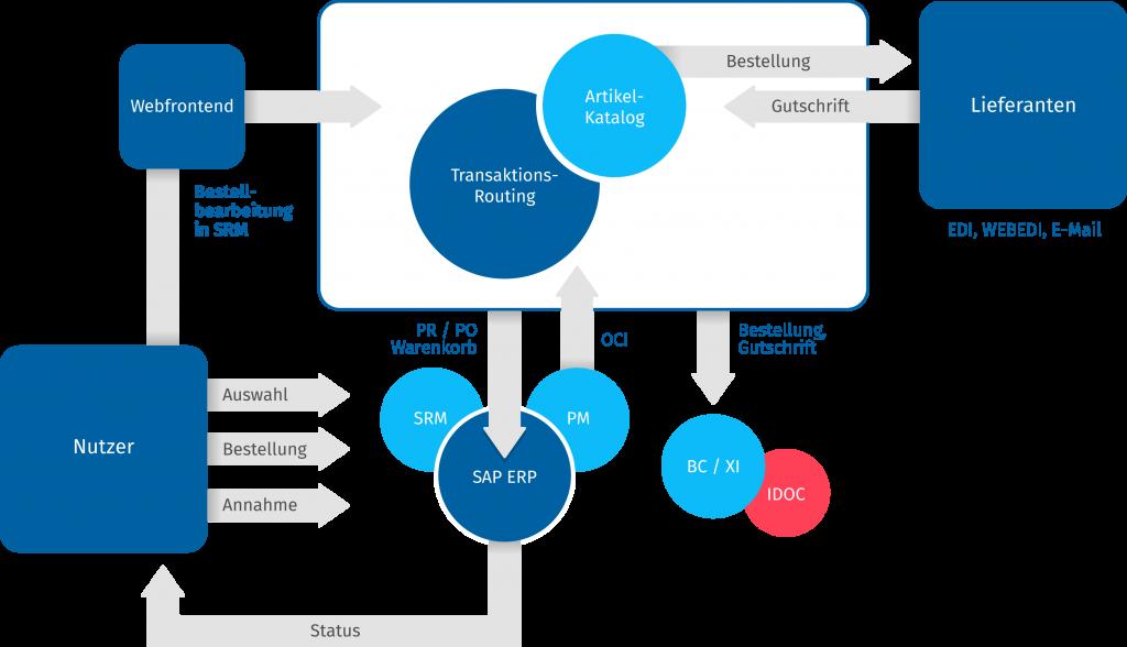 e-procurement für die elektronische Beschaffung in Ihrem Unternehmen, E-Procurement